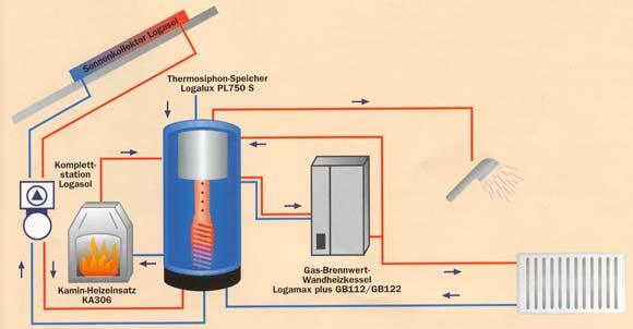 Wunderbar Warmwasser Tank Zentralheizung Ideen - Elektrische ...